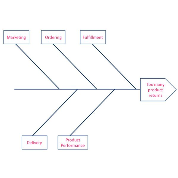 creating a fishbone diagram for six sigma analysiscreating a fishbone diagram