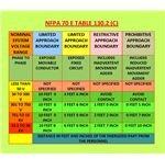 NFPA 70E Table 130.2 (C)