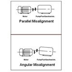 Types of Misalignments