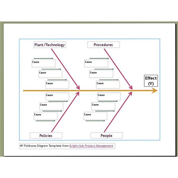 10 free six sigma templates available to download fishbone  : fishbone diagram excel - findchart.co
