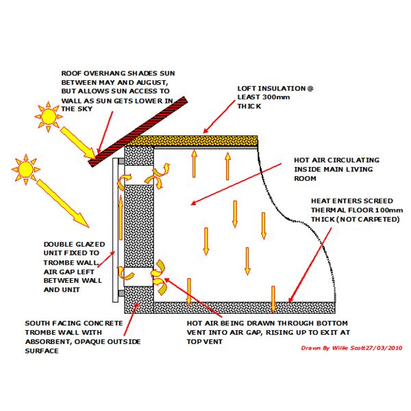 Passive Solar Heating Heat For Home House Trombe Wall