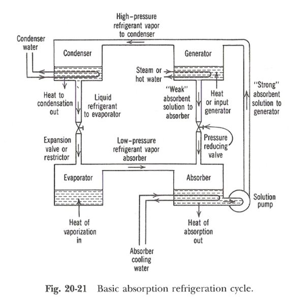Vapor absorption refrigeration cycle for automobile engineering essay