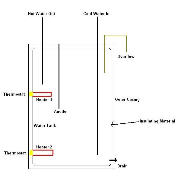 D831C478FF16436845541E2BEA9F93118FE2C724_large electrical circuit diagram of geyser ~ circuit diagrams geyser wiring diagram at eliteediting.co