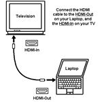 Connect HDMI Laptop to TV