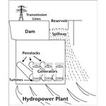 Water Cycle in Hydropower Plant