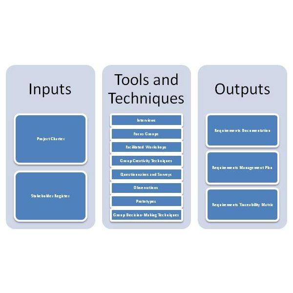 project management tools and techniques 4 tools to estimate costs in the project management we are going to discuss four tools to estimate costs in project management: analogous estimates derived from this technique are better than the two techniques presented earlier because it reduces the biased view from the data and.