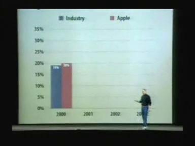 6. Launching the 17 inch PowerBook at Macworld 2003