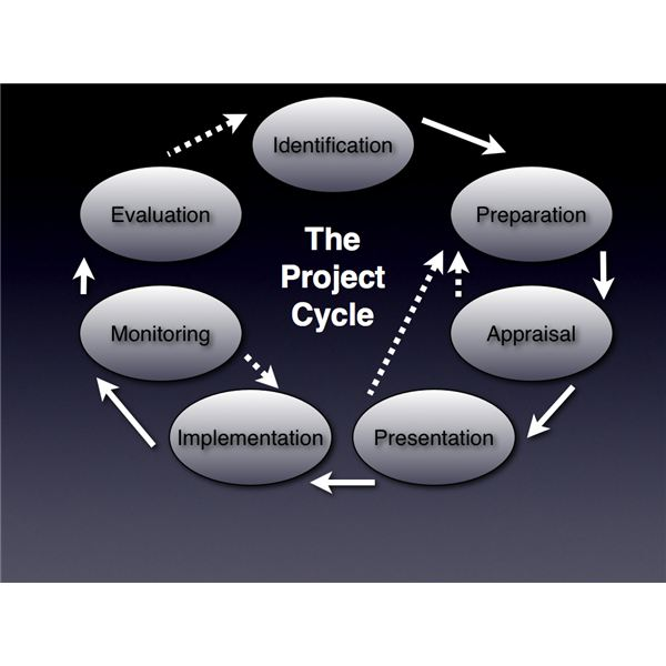 Definition of the project cycle explaining the 7 distinct phases