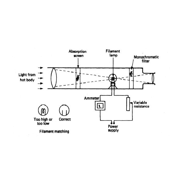 pyrometer is an instrument for measuring temperature engineering essay Back issues prior to october 1995  near-infrared laser instrument for measuring dynamic motion of air seals on high  a photographic essay of the apl propulsion.