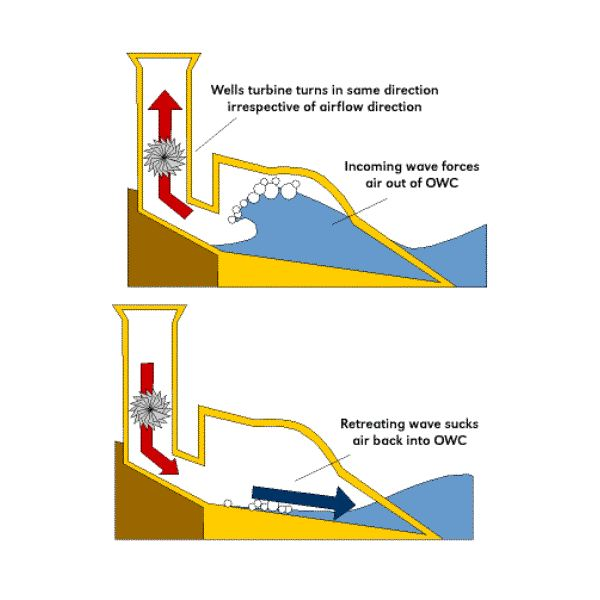 producing electricity from wave energy engineering essay Final report: harnessing ocean wave energy to generate electricity  summary /accomplishments (outputs/outcomes): phase i  in parallel with the  engineering innovation team, the technology management team is investigating  business.