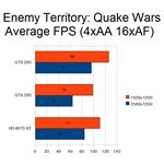 Enemy Territory Benchmark
