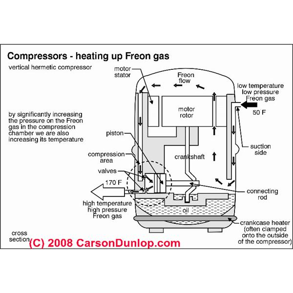 Diagram Refrigeration  pressor on wiring diagram refrigerator compressor
