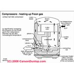 Internal Parts of Hemetically Sealed Compressor