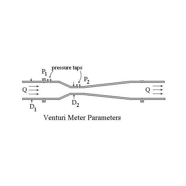 venturi meter The venturi meter which has long been used in hydraulics is here applied to the  measurement of volume flow of blood through vessels one method is by.