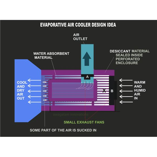 Swamp Cooler Design : Evaporative cooler technology to replace conventional air