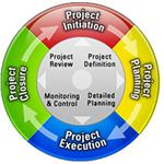 Project Management Life Cycle (Ivan Walsh)