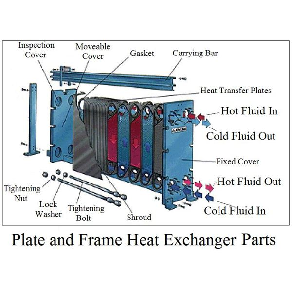 the flat plate heat exchanger in comparison with other engineering diagrams visio engineering diagrams symbols