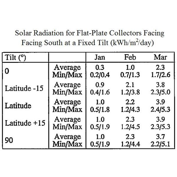 solar radiation data manual for flat plate and concentrating collectors