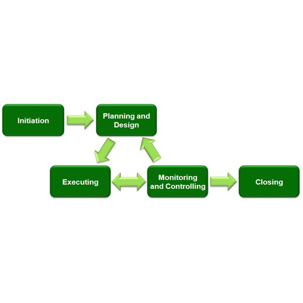 the five steps of the project management life cyclethe five steps in the pm life cycle  project management life cycle