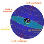 Declination and right ascension