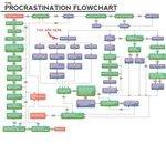 Procrastination Flowchart