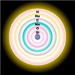 Massive, evolved star fusion shells (Wikipedia).