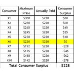 consumer-surplus-table