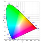 Chromaticity Diagram