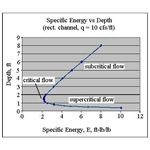 specific energy and critical flow