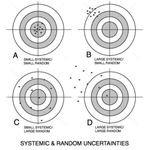 Random systemic errors