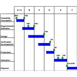 Elements of a Project Execution Plan