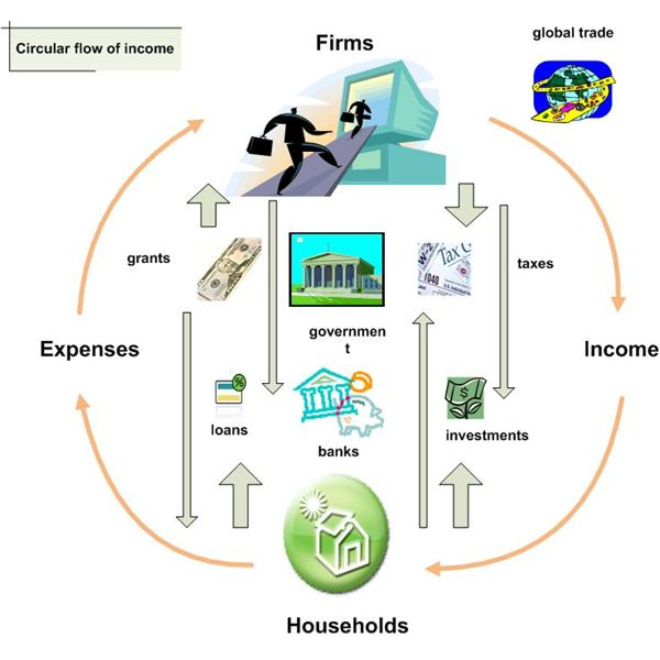 draw a circular flow diagram 2001-1-19  developing a model of our economy the circular flow every economy is a dynamic system the economy is ''moving'', constantly operating the economy has a ''velocity'' households are consuming, firms are producing - we're moving towards the.