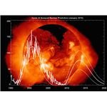 Sunspot cycle 24 prediction