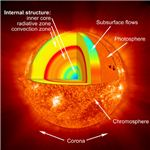 Main Layers of the Sun