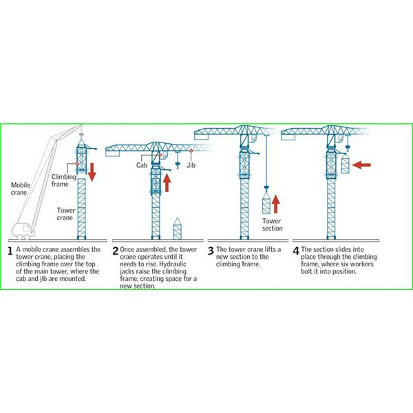 Tower Crane Self Assembly : Learn about tower cranes their uses basic components