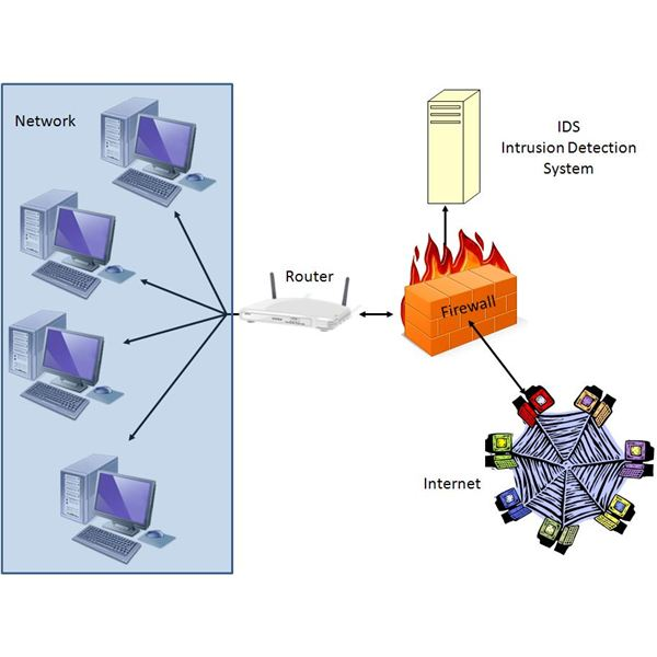 examples of network security diagrams  illustrating common    intrusion detection systems consist of a combination of both hardware and software and work in conjunction   an existing firewall