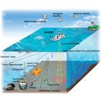 What is ocean floor topography