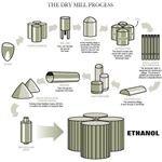 ethanol-production