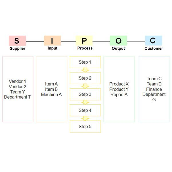 Sample Chart Templates sipoc chart template : Guide to the Various Charts and Diagrams Used in Project Management