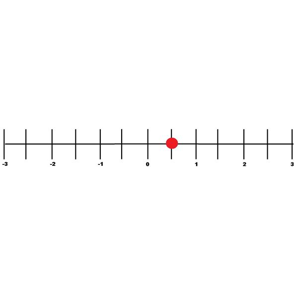 Fractions and Decimals on a Number Line: A Study Guide