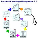 Personal Knowledge Management