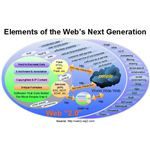 Elements of Web's Next Generation