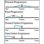 ESL Progressive Tenses
