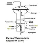 Parts of Thermostatic Expansion Valve