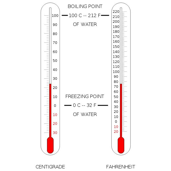 Types Of Weather Instruments : Types of weather instruments
