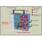 Batteries Use Chemical Energy to Produce Electrical Energy