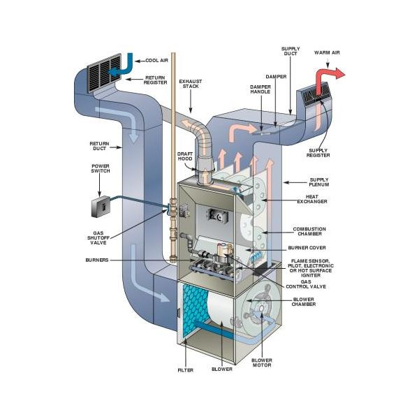 d82f8be67f13c3b5a6a88b797fee6e9ca6fff8bd_large gas furnace parts coleman gas furnace replacement parts mobile coleman furnace parts diagrams at reclaimingppi.co