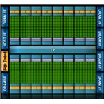 Fermi offers double the performance of previous GTX200 GPUs