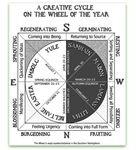 Creative Wheel of the Year