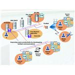 Unified Communications System - Productivity